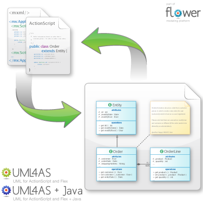 infogr_uml4as_java